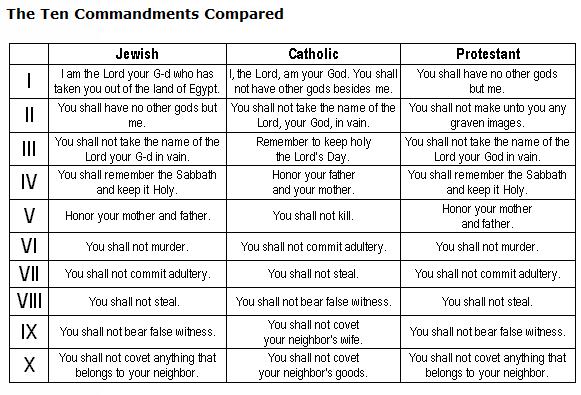 Ten Commandments - Jewish Roman Catholic Protestant